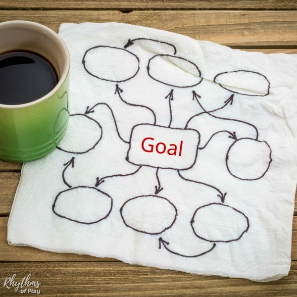 Goal setting - how to make a mind map