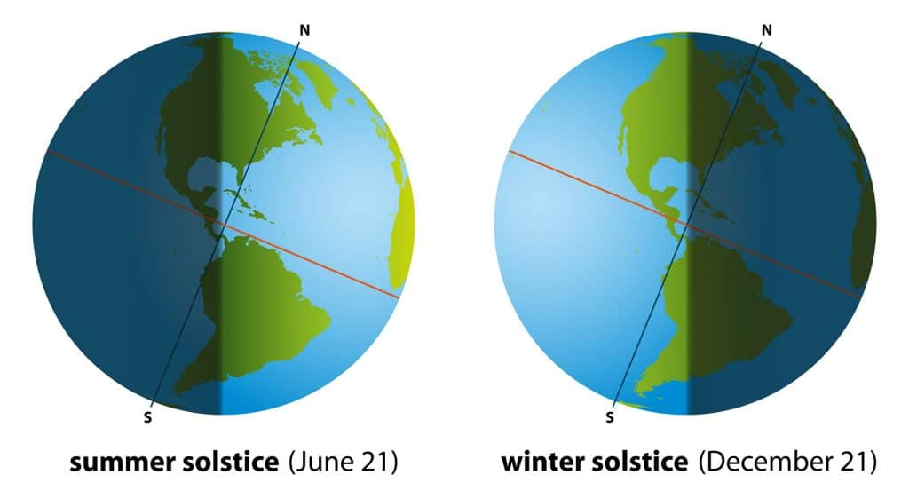 Summer and Winter Solstice in the Northhern Hemisphere
