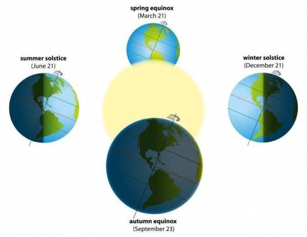 Spring equinox graphic of the sun and the earth at each equinox and solstice.