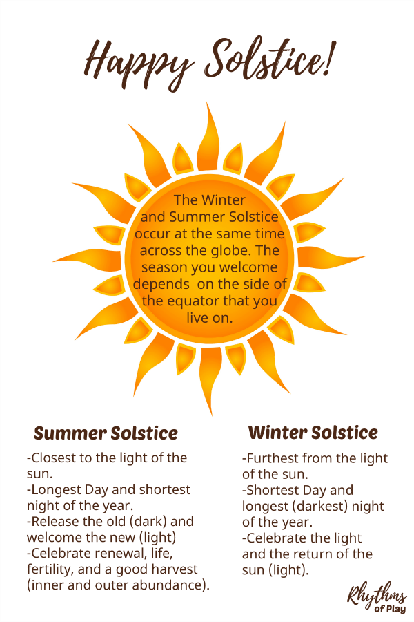 Happy Solstice - Winter and summer solstice graphic