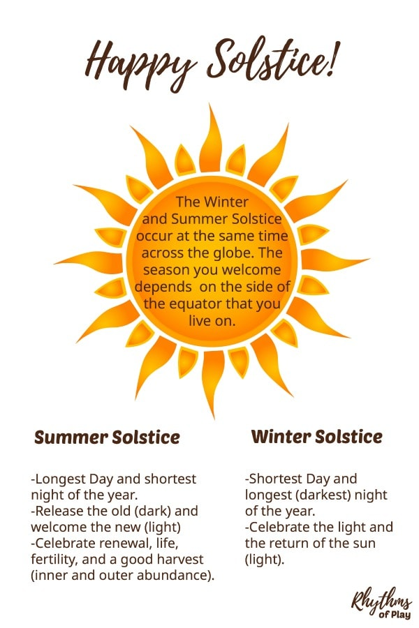 graphic with summer solstice and winter solstice facts