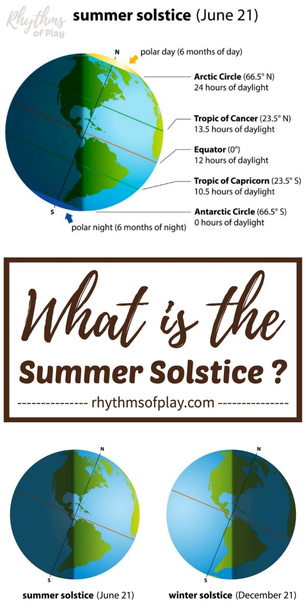what is the summer solstice and when is the summer solstice?