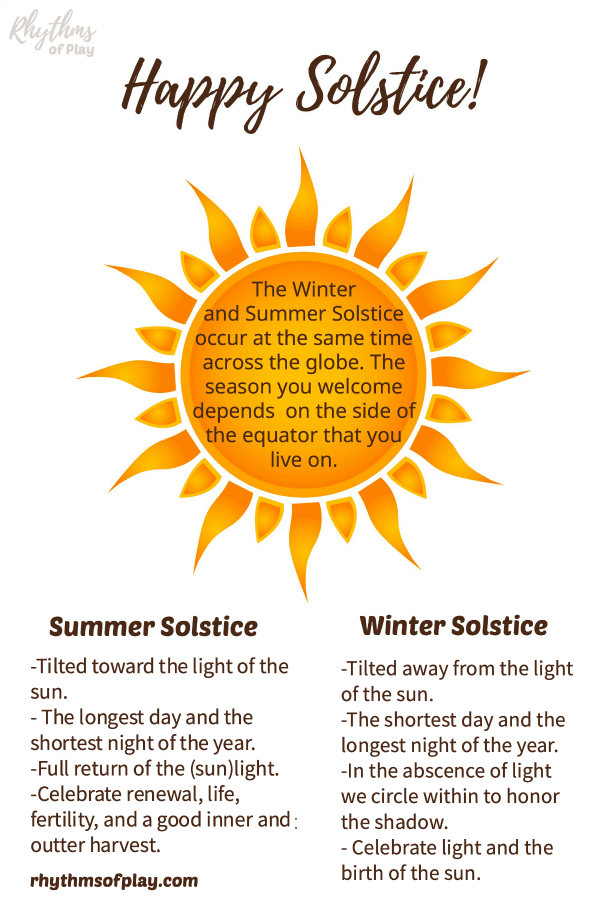 Solstice graphic with the sun and summer and winter solstice facts