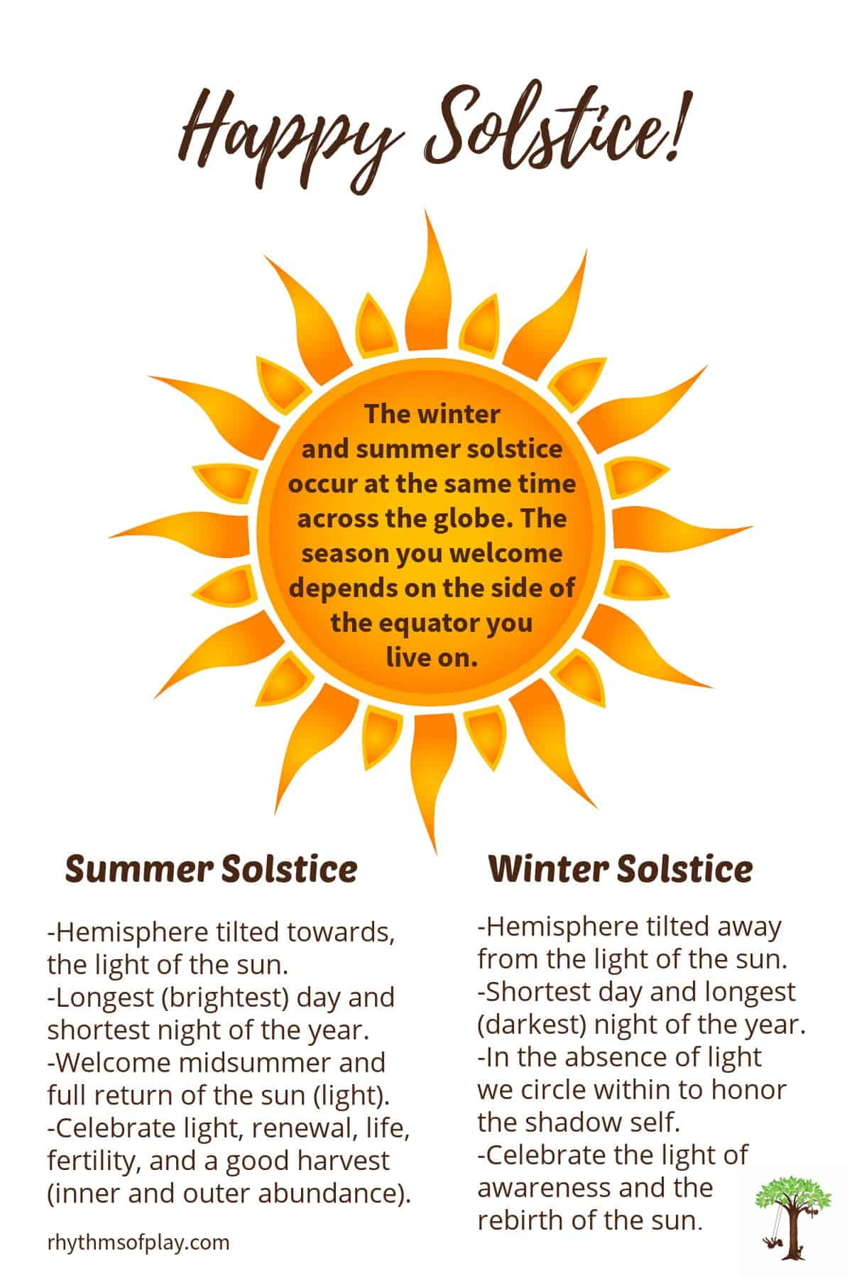 Sun solstice graphic with list of summer and winter solstice facts